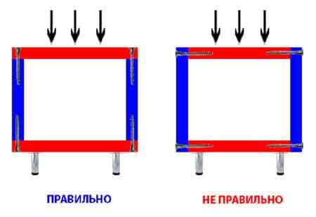 Схема сборки напольного шкафа